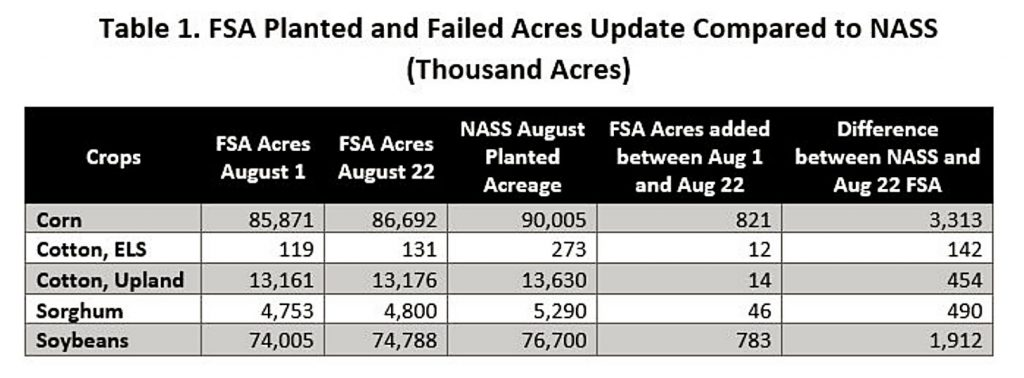 What's the reason behind the difference in NASS and FSA acreage data?